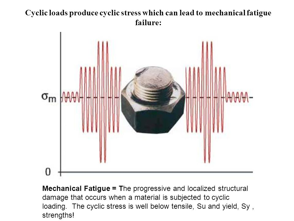 Cyclic loads produce cyclic stress which can lead to mechanical fatigue failure: