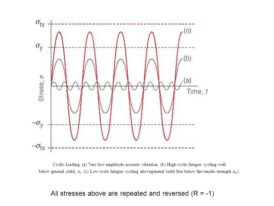 All stresses above are repeated and reversed (R = -1)