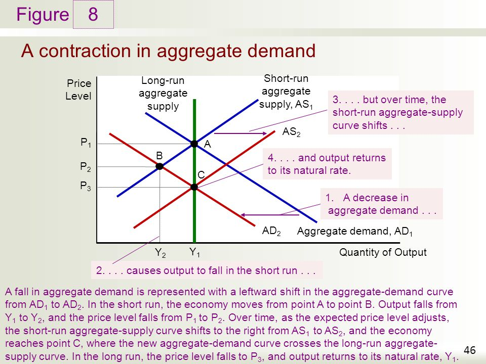Aggregate Demand And Supply Ppt Download. A Contraction In Aggregate Demand. Worksheet. Worksheet On Aggregate Demand At Clickcart.co