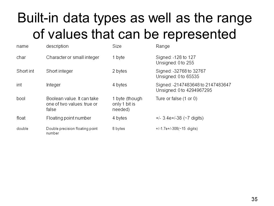 Built-in data types as well as the range of values that can be represented