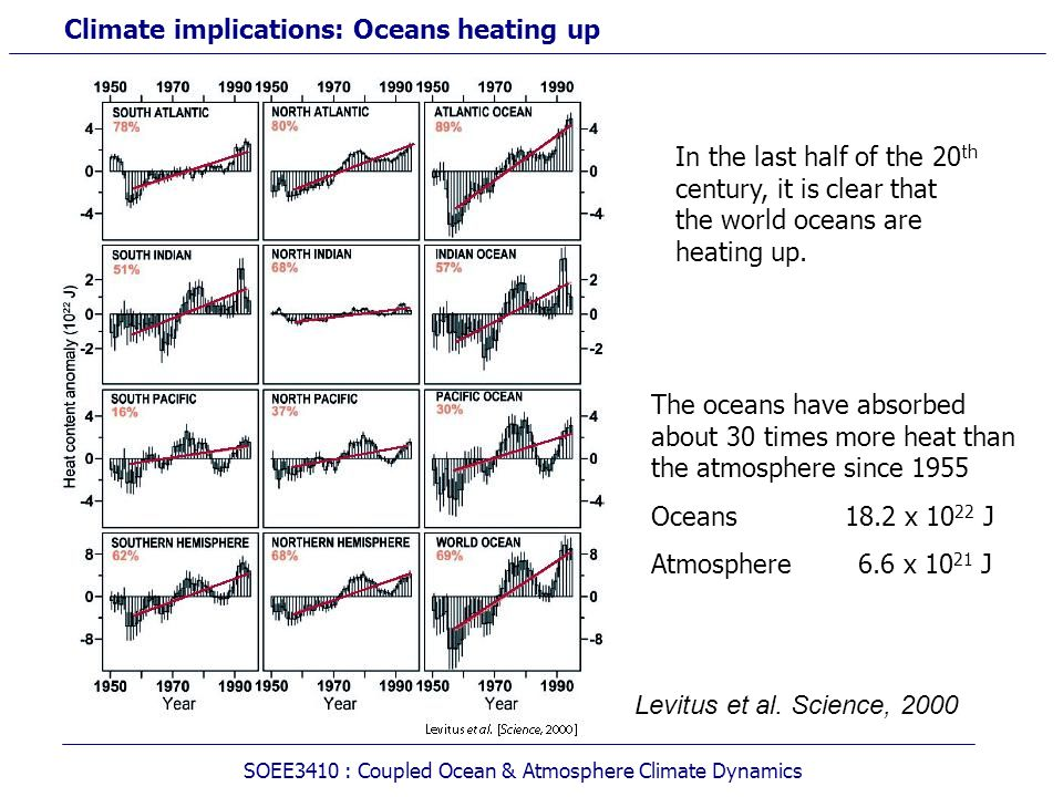 Climate implications: Oceans heating up