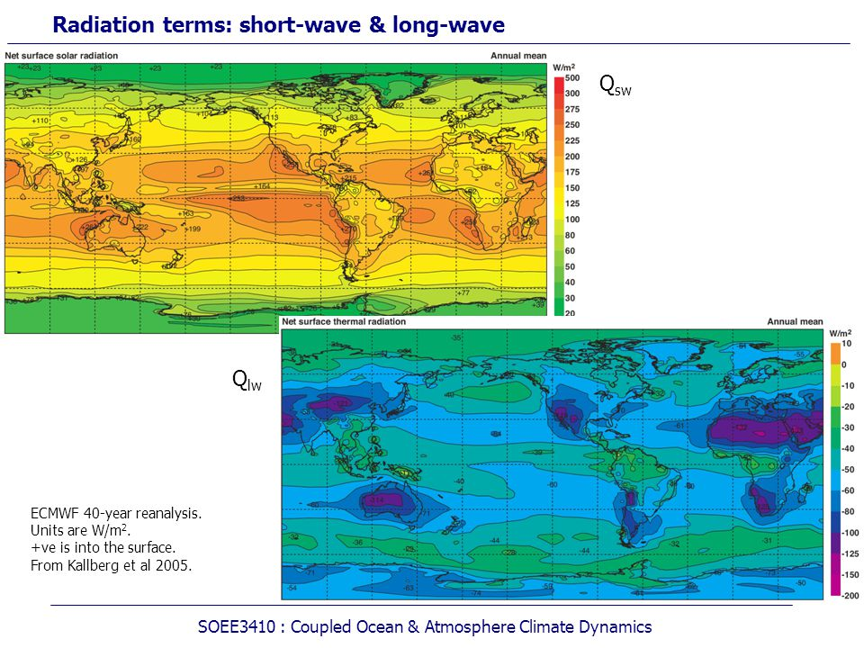 Radiation terms: short-wave & long-wave