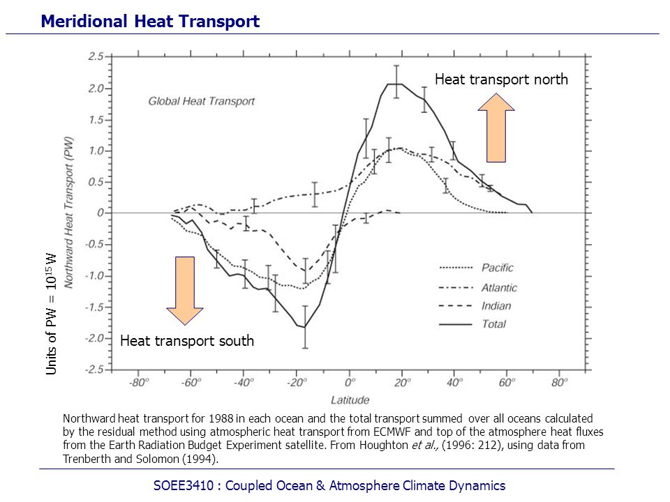 Meridional Heat Transport