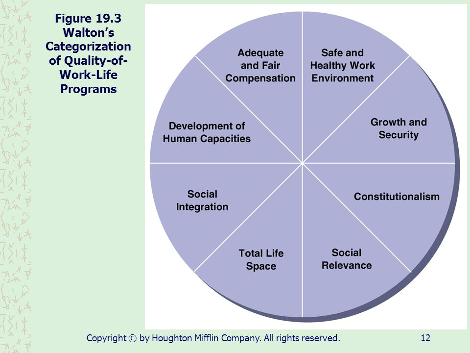 Figure 19.3 Walton's Categorization of Quality-of-Work-Life Programs