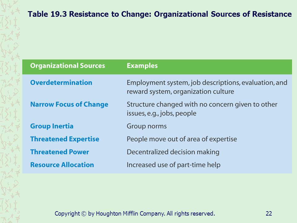 Table 19.3 Resistance to Change: Organizational Sources of Resistance