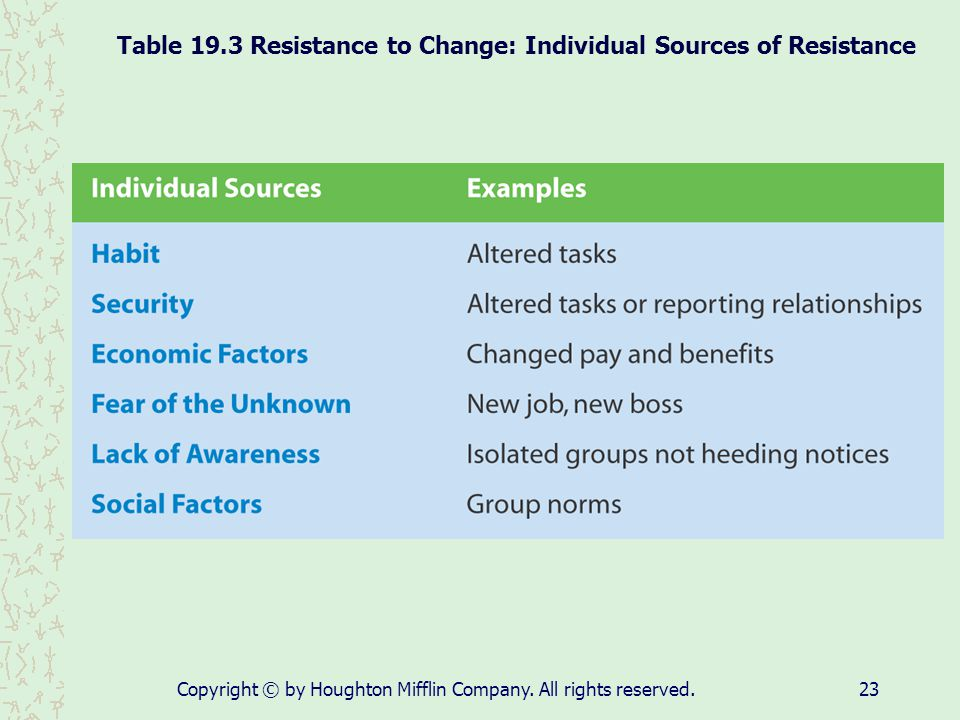 Table 19.3 Resistance to Change: Individual Sources of Resistance