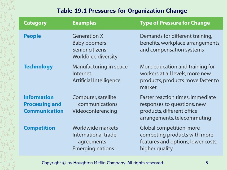 Table 19.1 Pressures for Organization Change