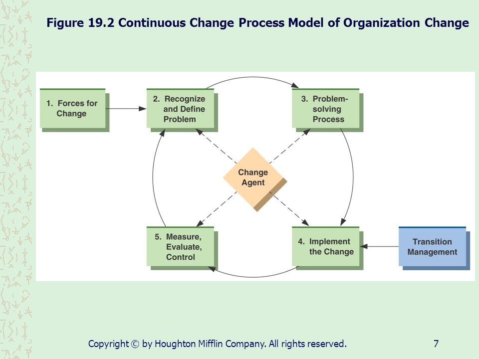 Figure 19.2 Continuous Change Process Model of Organization Change