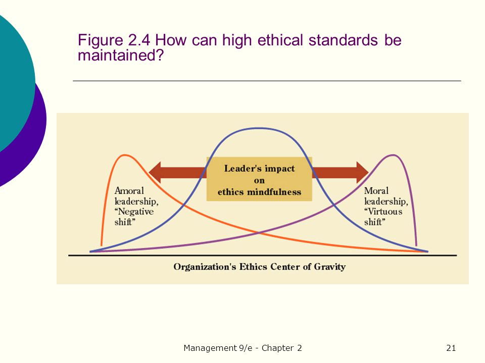 Figure 2.4 How can high ethical standards be maintained