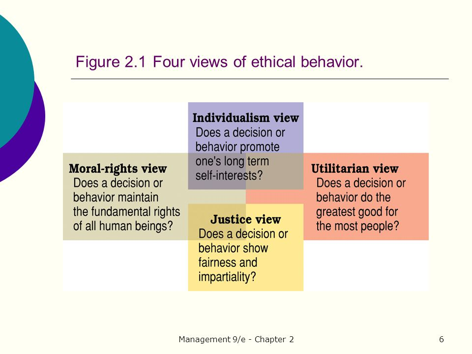 Figure 2.1 Four views of ethical behavior.