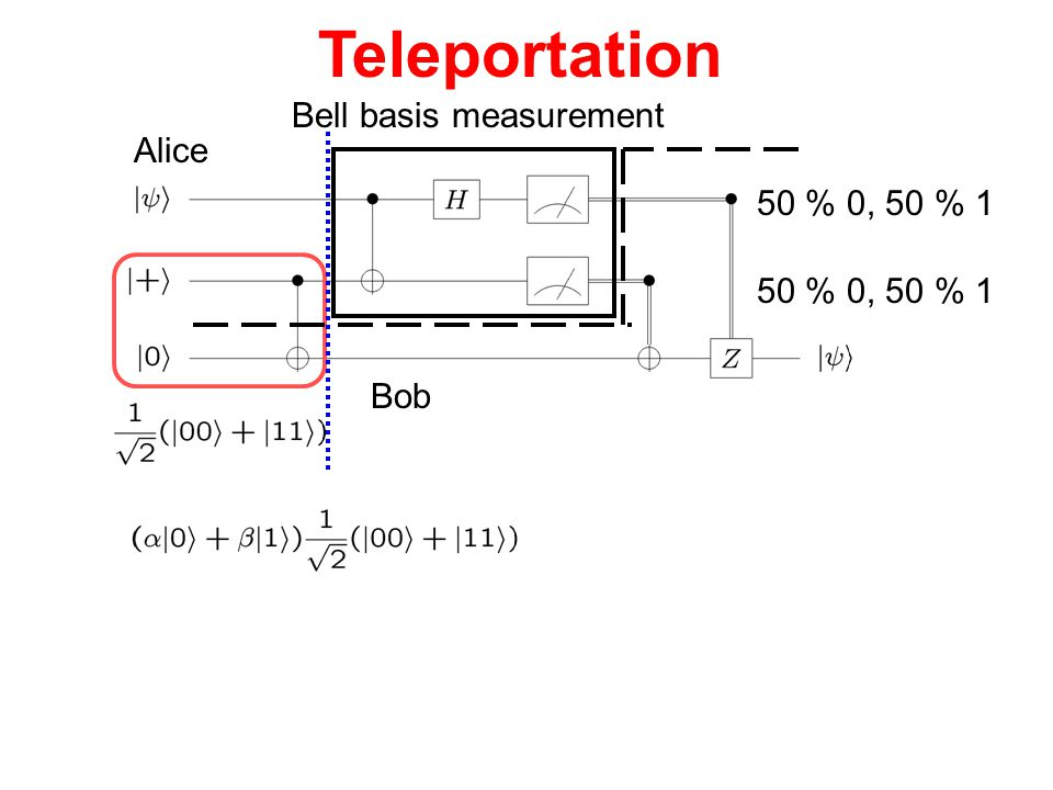 Teleportation Bell basis measurement Alice 50 % 0, 50 % 1