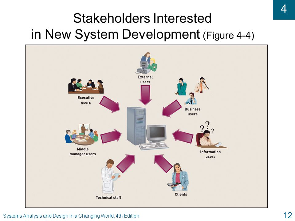 Stakeholders Interested in New System Development (Figure 4-4)