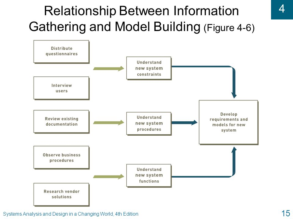Relationship Between Information Gathering and Model Building (Figure 4-6)