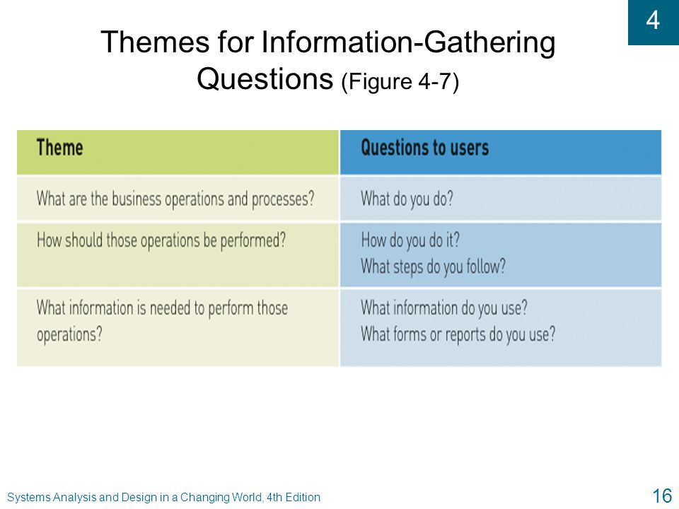 Themes for Information-Gathering Questions (Figure 4-7)