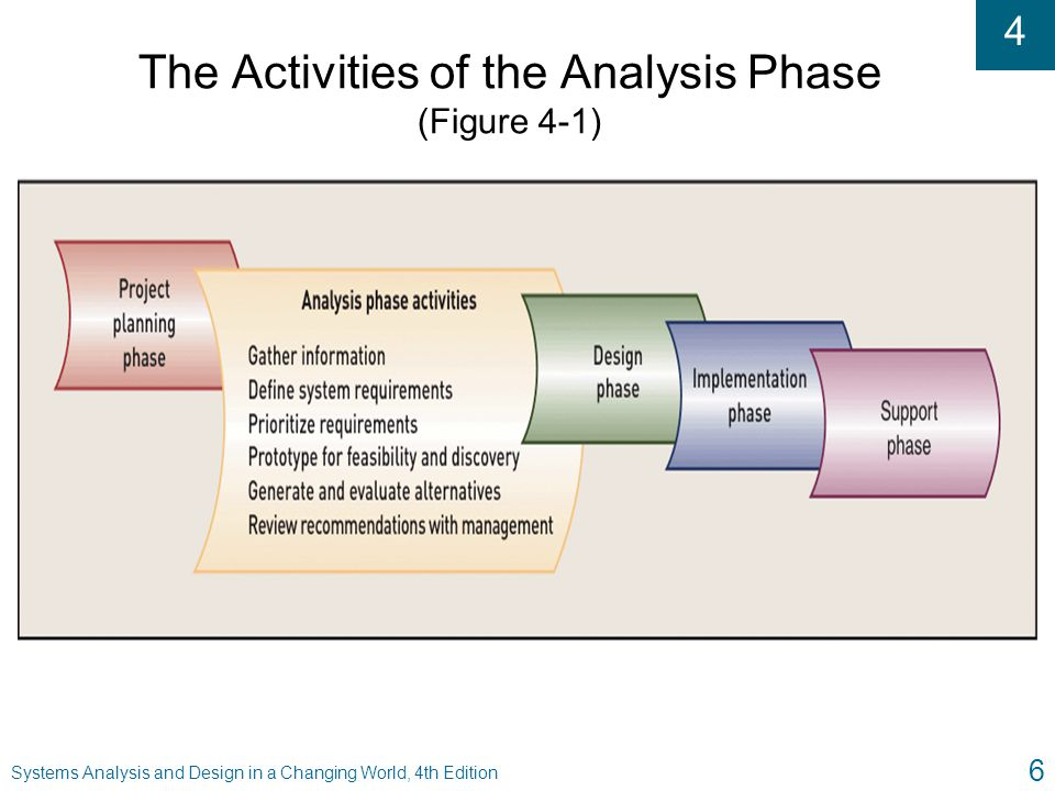 The Activities of the Analysis Phase (Figure 4-1)