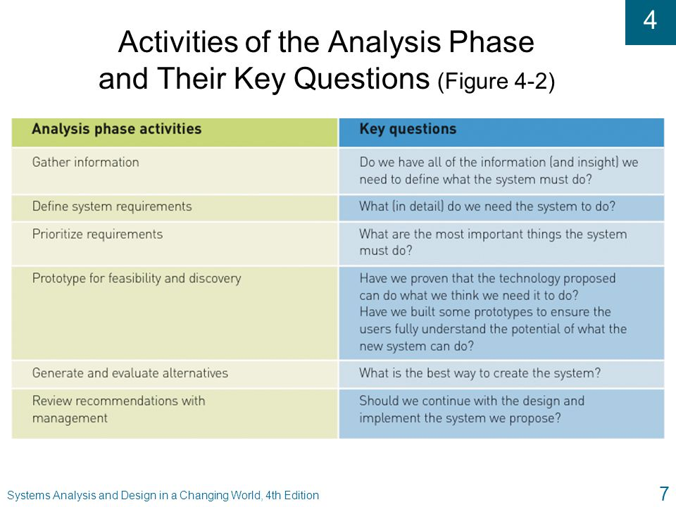 Activities of the Analysis Phase and Their Key Questions (Figure 4-2)