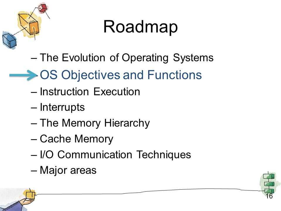 Roadmap OS Objectives and Functions The Evolution of Operating Systems
