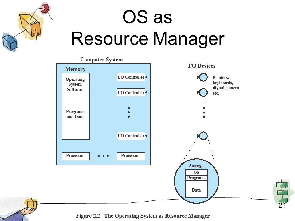 OS as Resource Manager 21