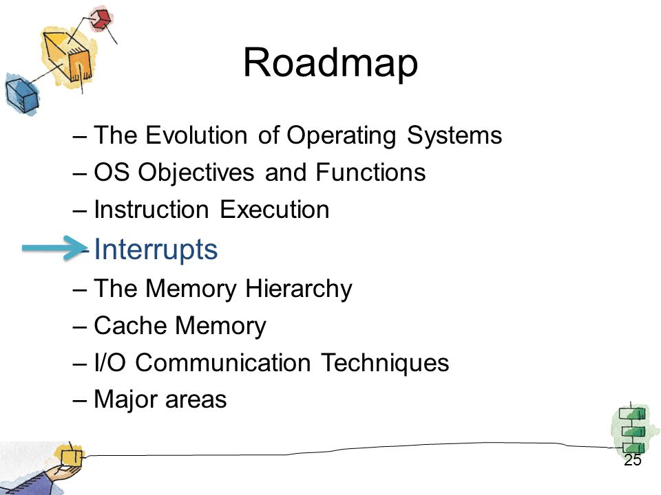 Roadmap Interrupts The Evolution of Operating Systems