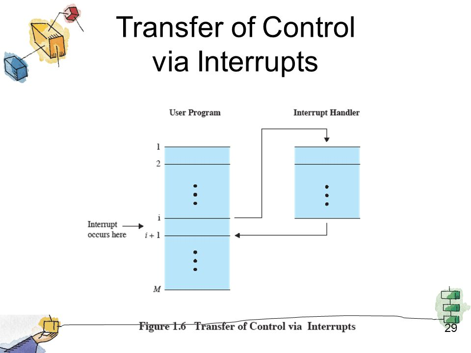 Transfer of Control via Interrupts