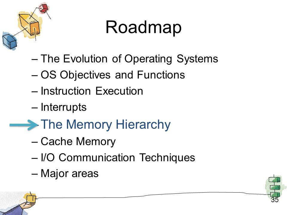 Roadmap The Memory Hierarchy The Evolution of Operating Systems