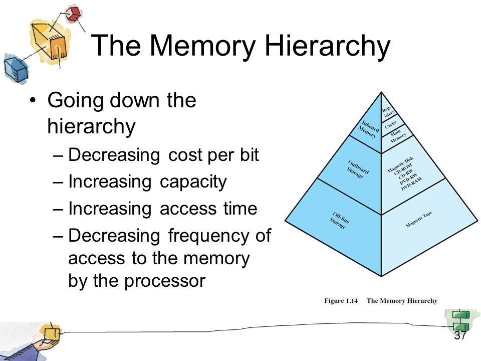 The Memory Hierarchy Going down the hierarchy Decreasing cost per bit