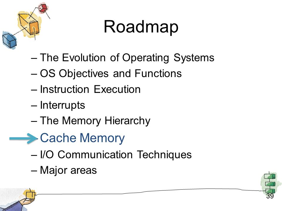 Roadmap Cache Memory The Evolution of Operating Systems