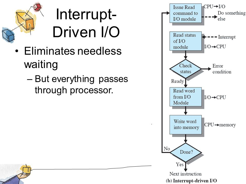 Interrupt- Driven I/O Eliminates needless waiting