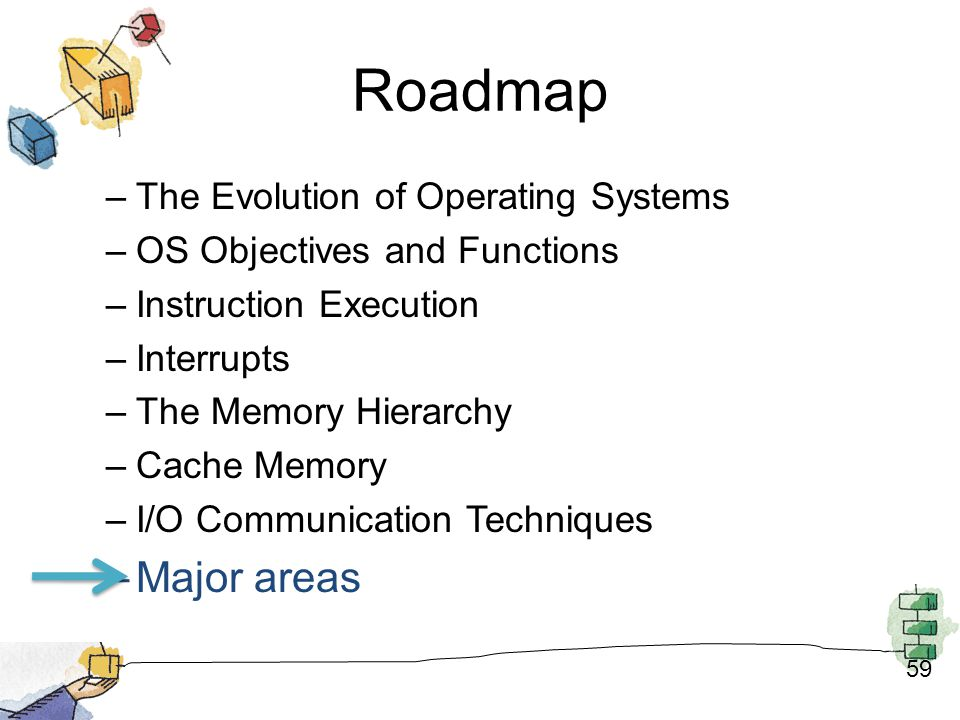 Roadmap Major areas The Evolution of Operating Systems