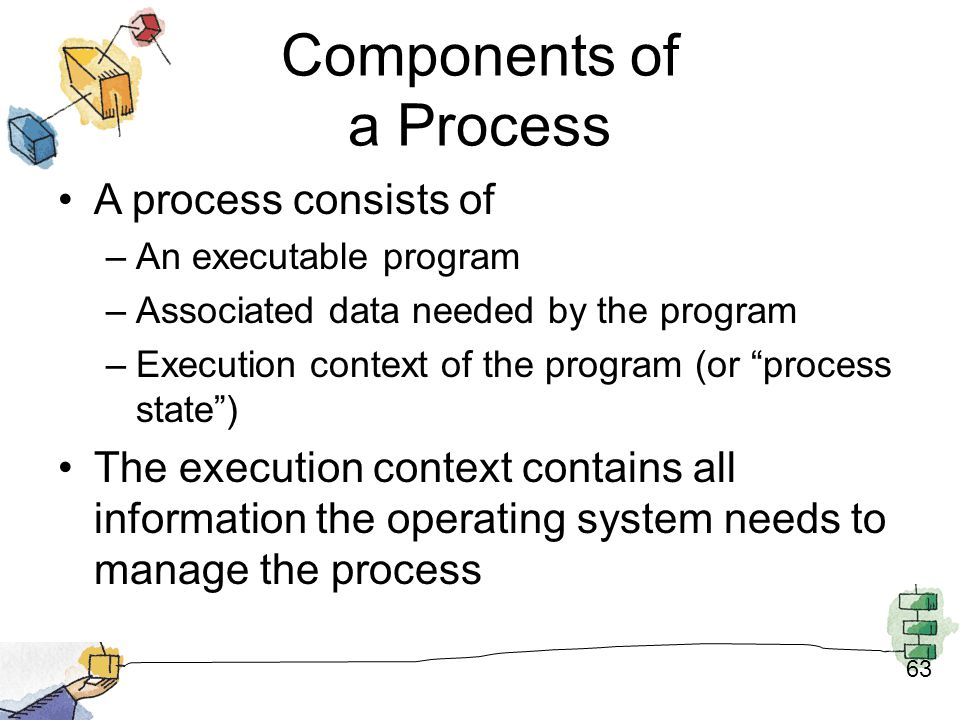 Components of a Process