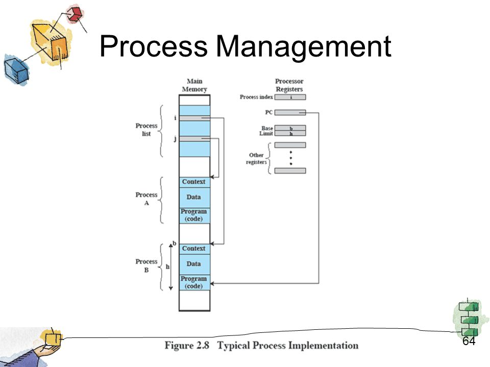 Process Management 64