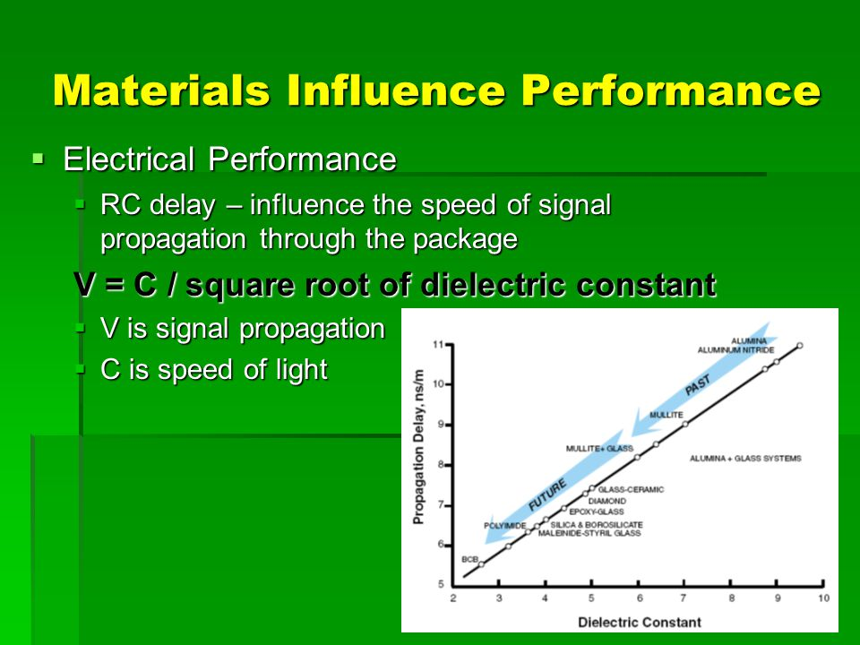 Materials Influence Performance