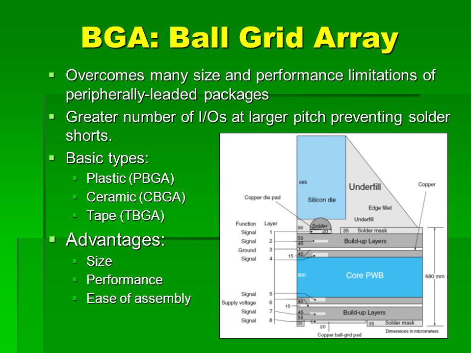 BGA: Ball Grid Array Advantages: