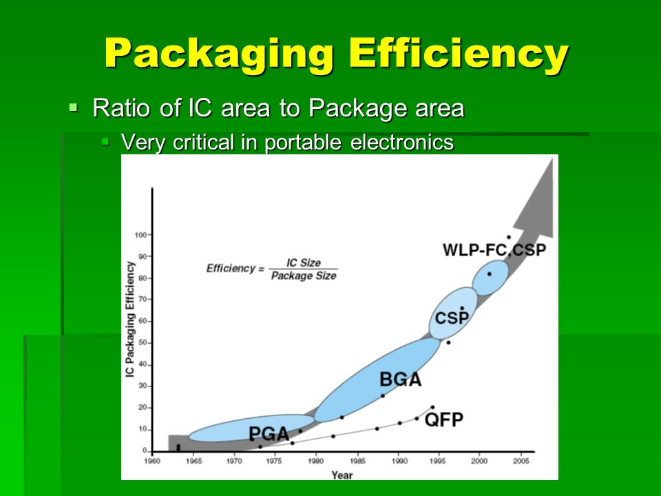 Packaging Efficiency Ratio of IC area to Package area