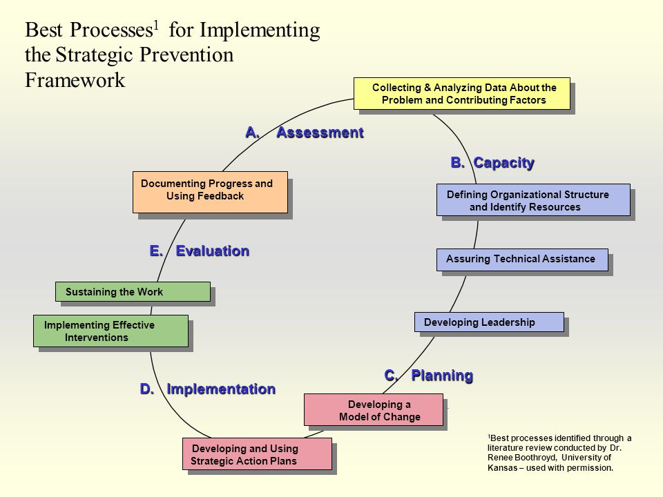 Best Processes1 for Implementing the Strategic Prevention Framework