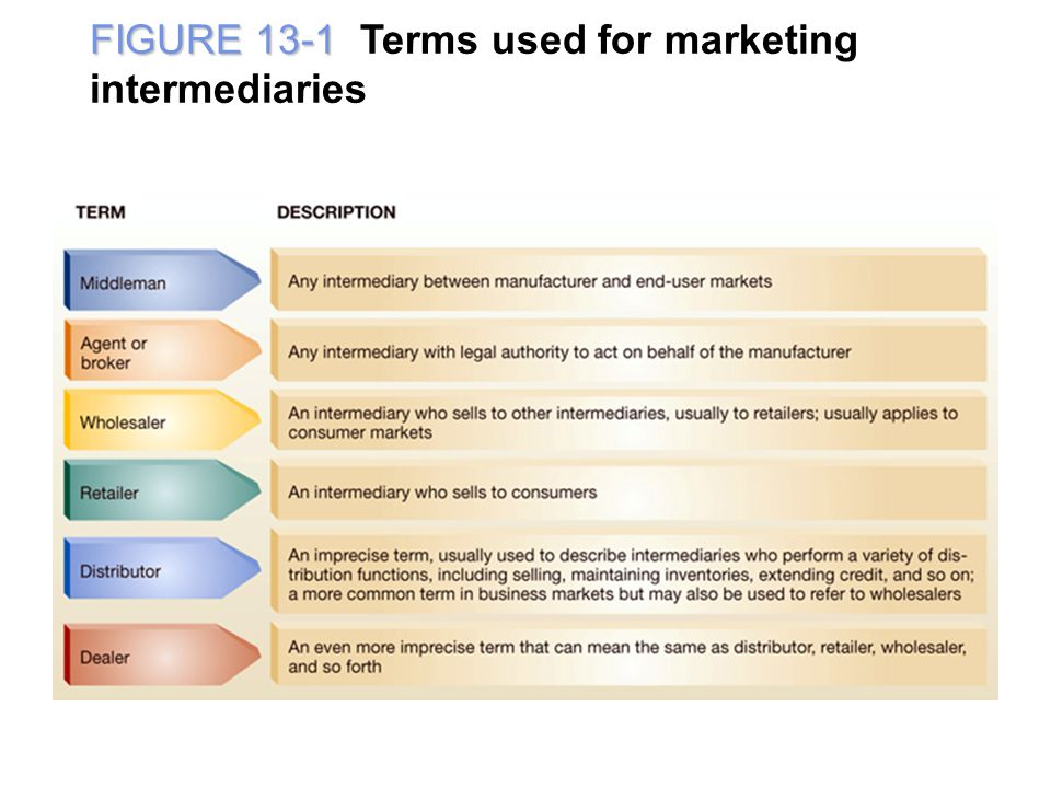 FIGURE 13-1 Terms used for marketing intermediaries