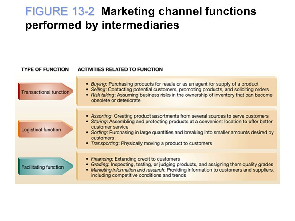 FIGURE 13-2 Marketing channel functions performed by intermediaries