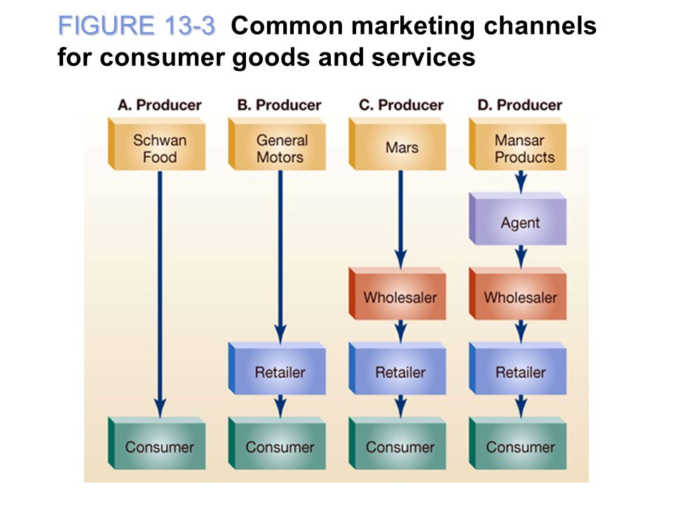 FIGURE 13-3 Common marketing channels for consumer goods and services