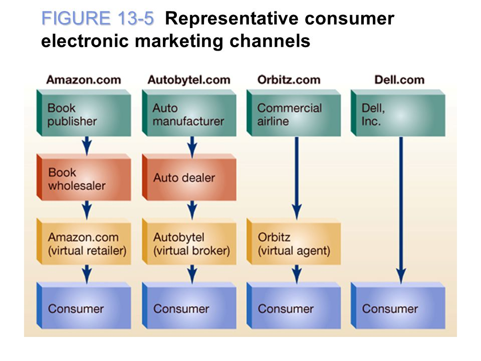 FIGURE 13-5 Representative consumer electronic marketing channels