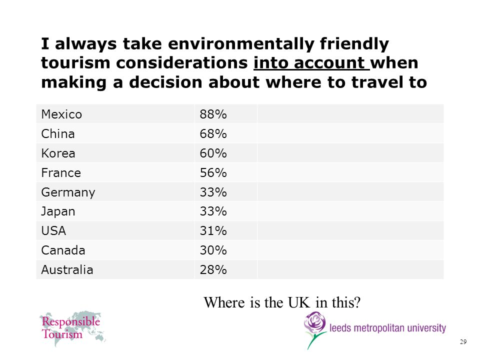 I always take environmentally friendly tourism considerations into account when making a decision about where to travel to