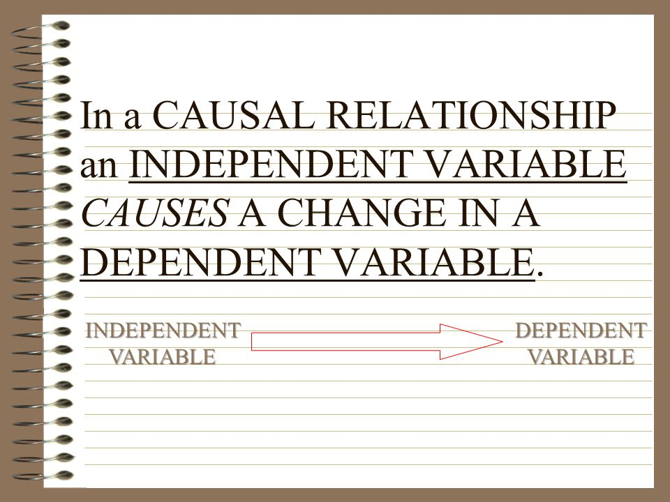 In a CAUSAL RELATIONSHIP an INDEPENDENT VARIABLE CAUSES A CHANGE IN A DEPENDENT VARIABLE.