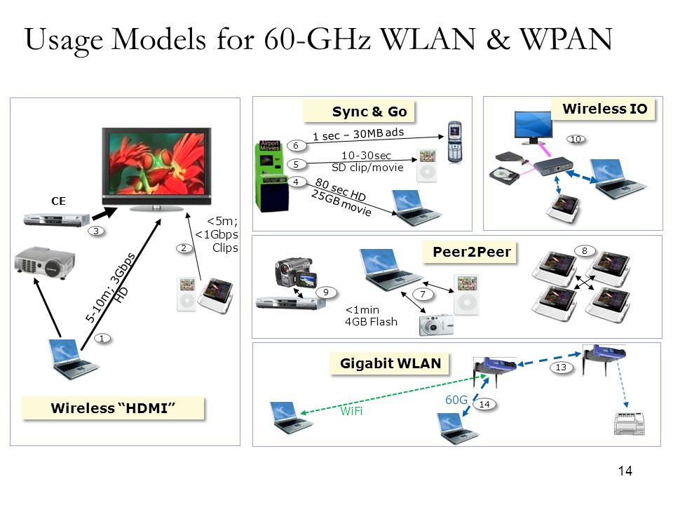 Usage Models for 60-GHz WLAN & WPAN