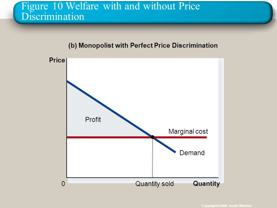 Figure 10 Welfare with and without Price Discrimination