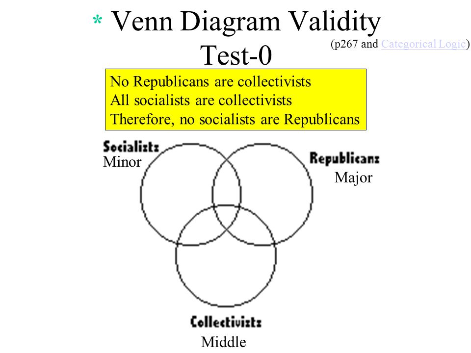 Philosophy Venn Diagrams Categorical Propositions Wiring