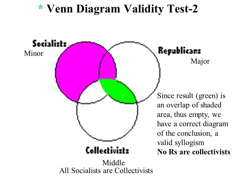 Minor Categorical Syllogism Venn Diagram Middle Circuit Diagram