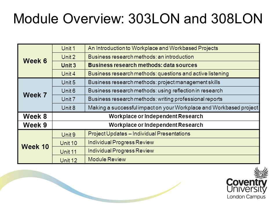 Module Overview: 303LON and 308LON