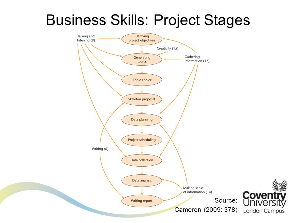 Business Skills: Project Stages