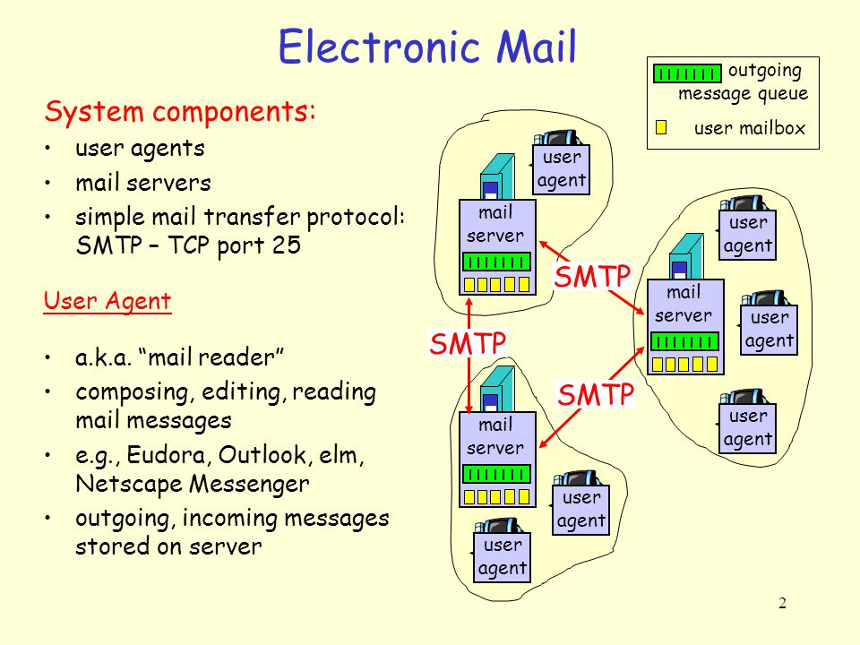Electronic Mail System components: SMTP SMTP SMTP user agents
