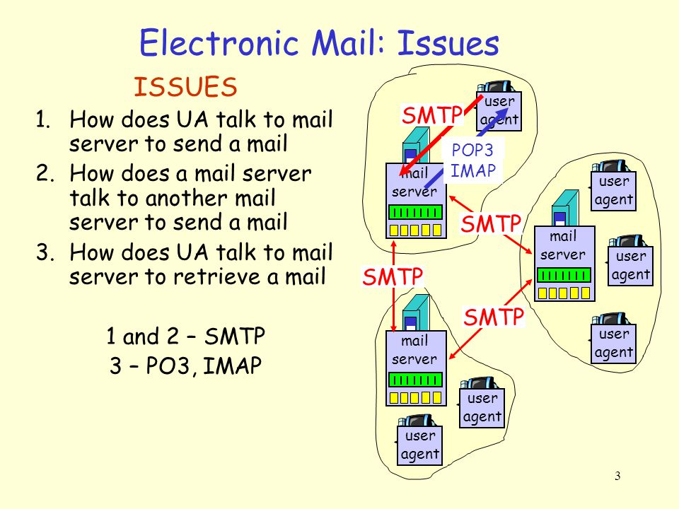 Electronic Mail: Issues