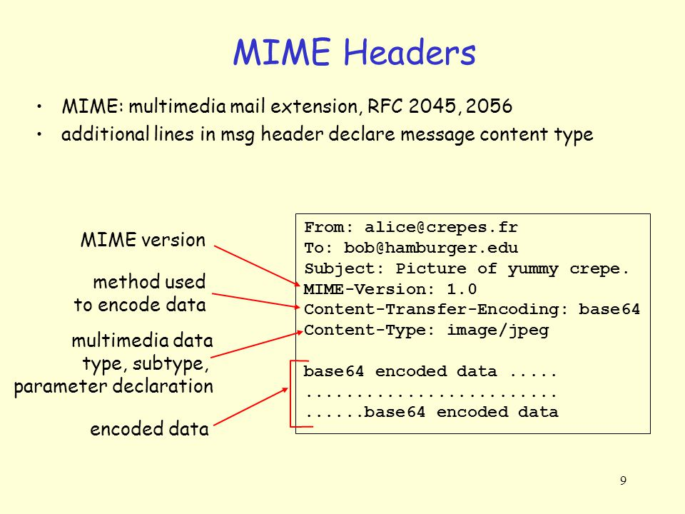 MIME Headers MIME: multimedia mail extension, RFC 2045, 2056
